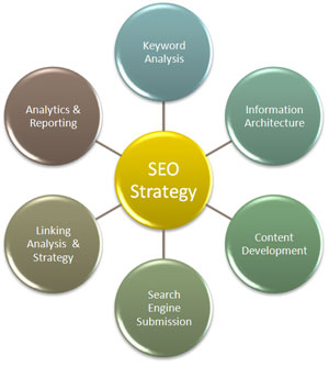 az-life-blog-dot-com-3-seo-strategy-document-2
